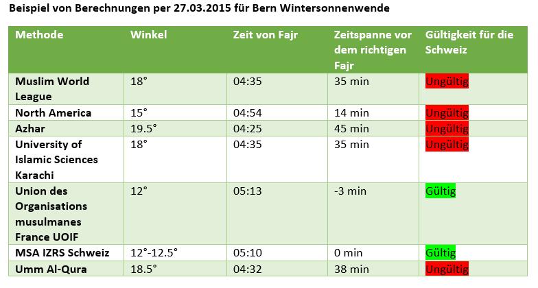 Im Sommer sind die Differenzen zum Eintritt der korrekten Zeit des Fajr in der Schweiz noch viel grösser. Am 21. Juni liegt die Differenz bei über 70min.