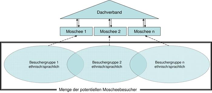 CH_Dachverbaende_gfx