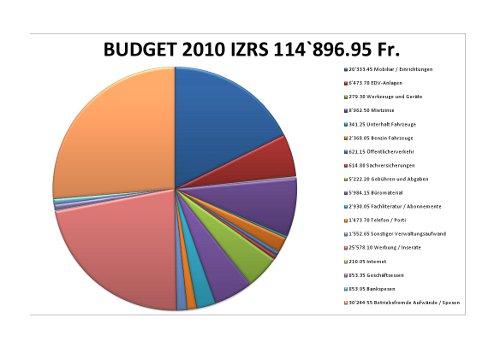 Budget_IZRS_2010